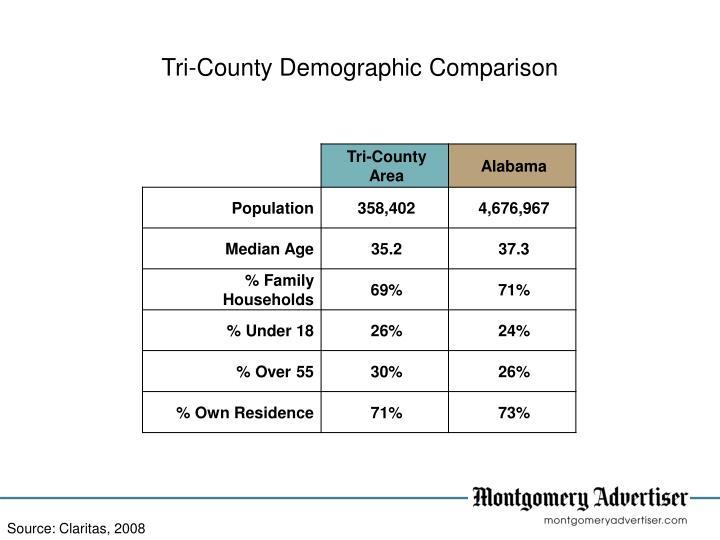 Tri-County Demographic Comparison