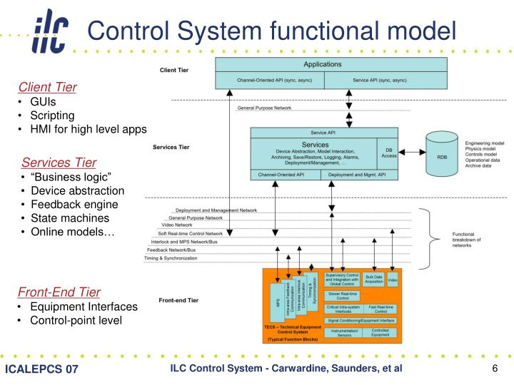 Control System functional model