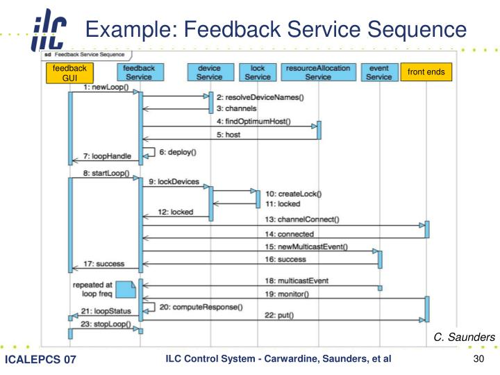 Example: Feedback Service Sequence