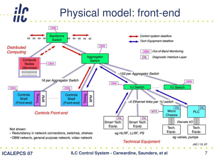 Physical model: front-end