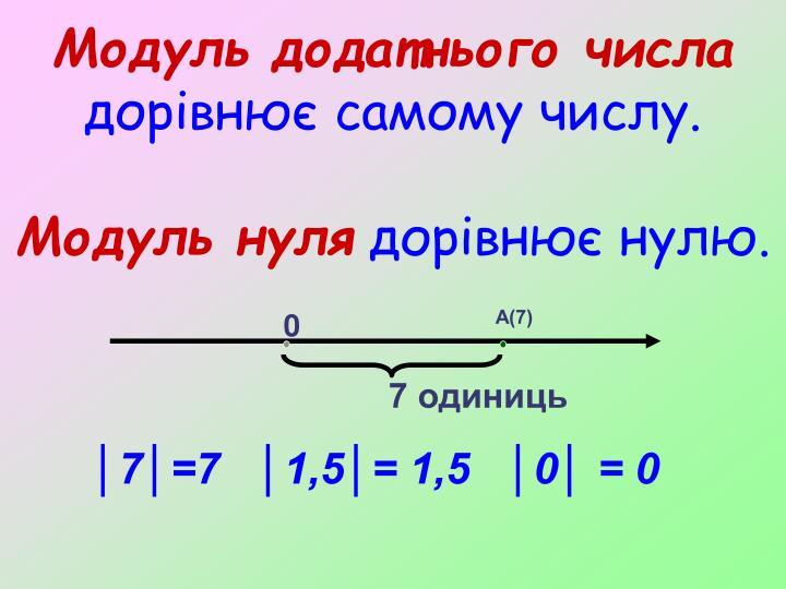 Модуль додатнього числа