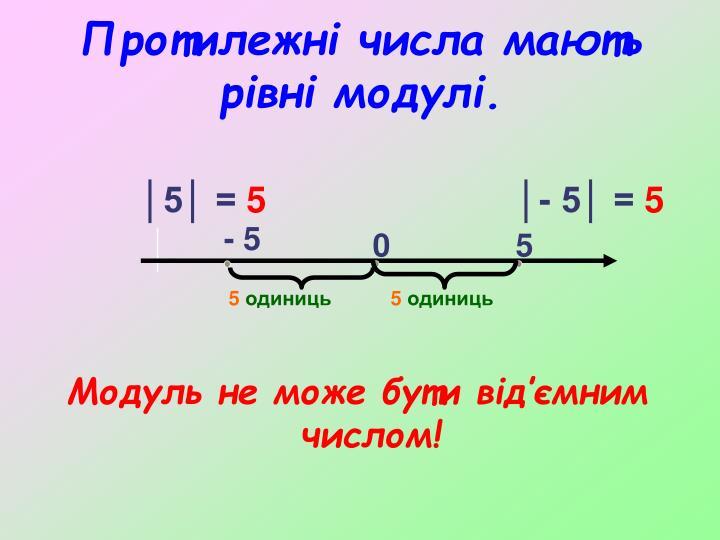 Протилежні числа мають рівні модулі.