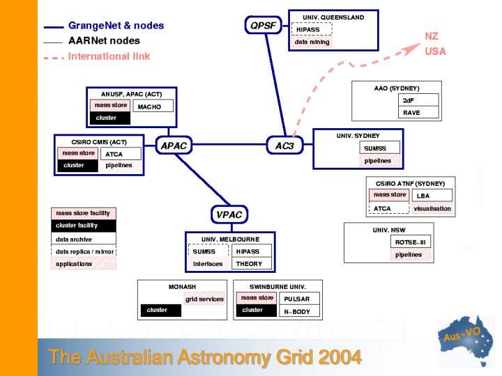 The Australian Astronomy Grid 2004