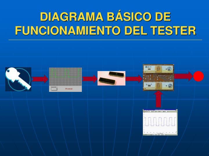 DIAGRAMA BÁSICO DE FUNCIONAMIENTO DEL TESTER