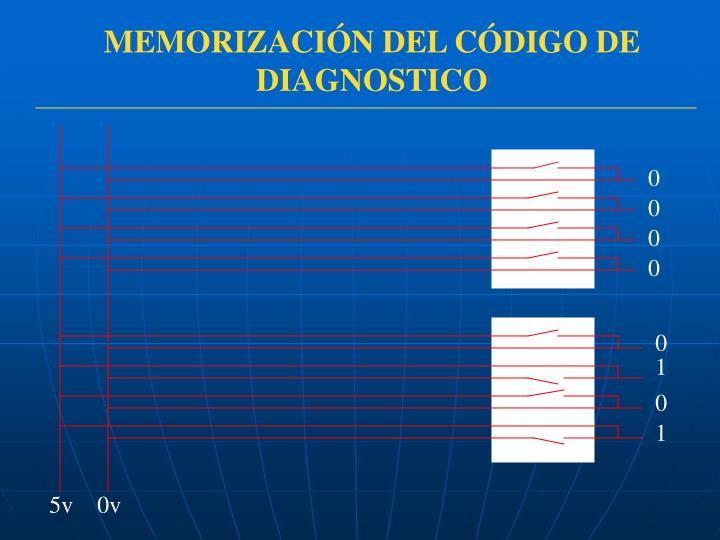 MEMORIZACIÓN DEL CÓDIGO DE DIAGNOSTICO