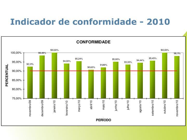 Indicador de conformidade - 2010