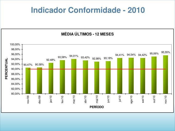 Indicador Conformidade - 2010