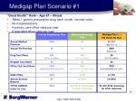 medigap plan scenario 1