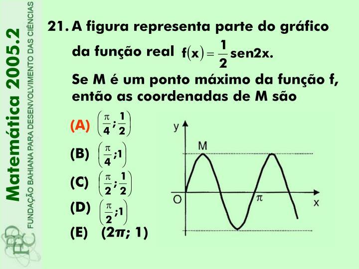 A figura representa parte do gráfico da função real