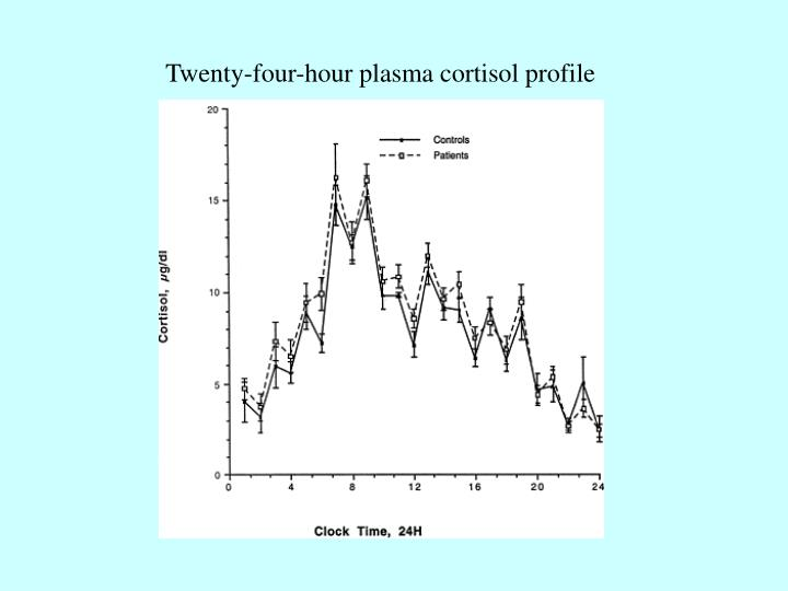Twenty-four-hour plasma cortisol profile