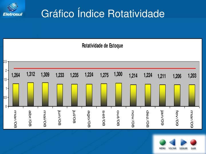 Gráfico Índice Rotatividade