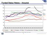 funded status history actuarial