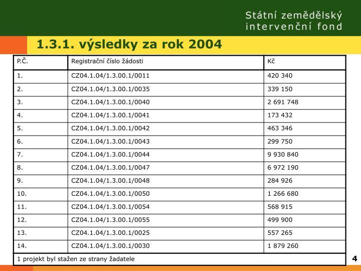 1.3.1. výsledky za rok 2004