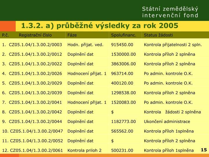 1.3.2. a) průběžné výsledky za rok 2005