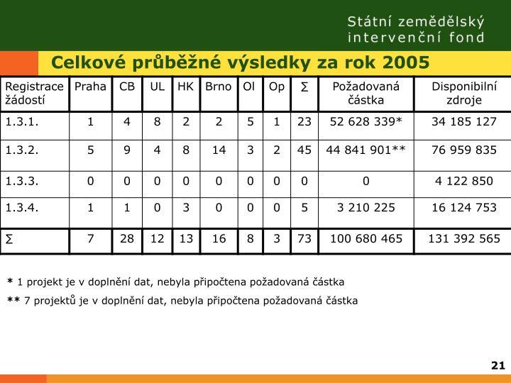 Celkové průběžné výsledky za rok 2005
