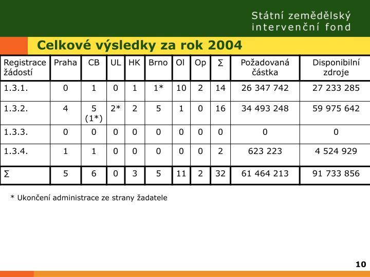 Celkové výsledky za rok 2004