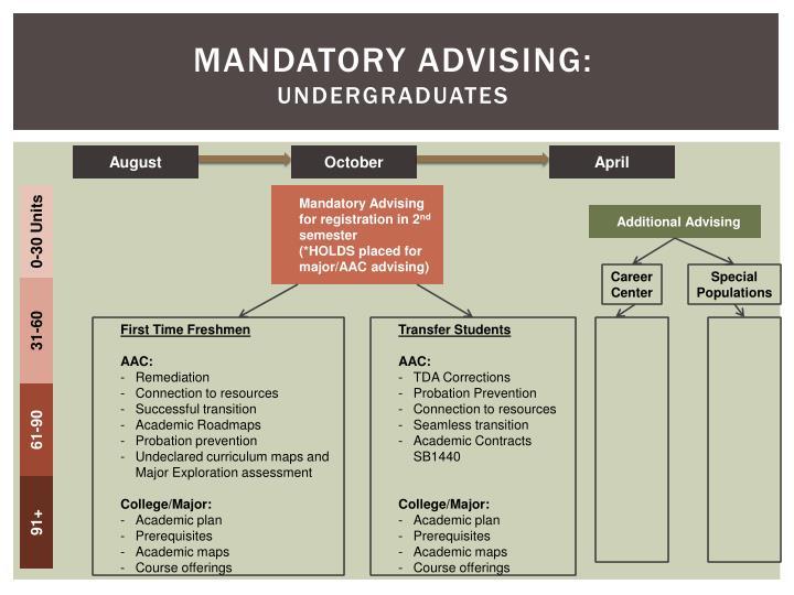 Mandatory Advising: