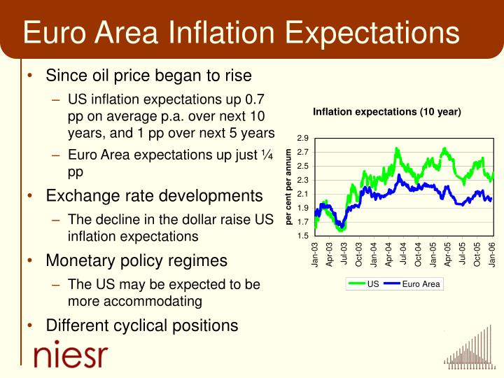 Euro Area Inflation Expectations