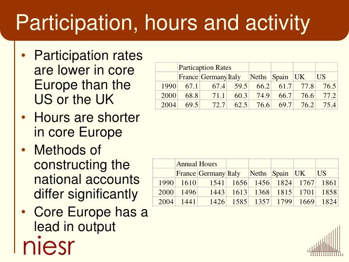 Participation, hours and activity