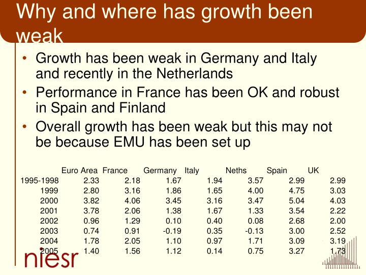 Why and where has growth been weak