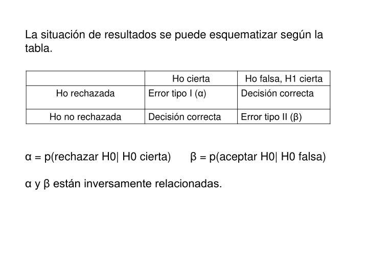 La situación de resultados se puede esquematizar según la tabla.