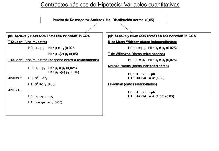 Contrastes básicos de Hipótesis: Variables cuantitativas