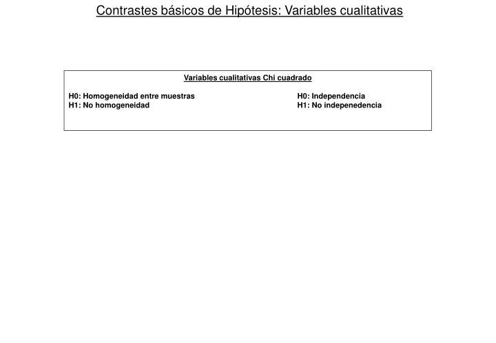 Contrastes básicos de Hipótesis: Variables cualitativas