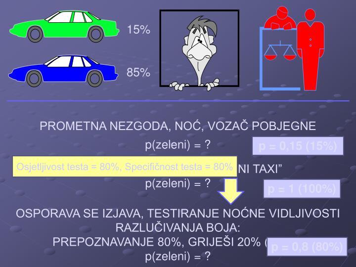 Osjetljivost testa = 80%, Specifičnost testa = 80%