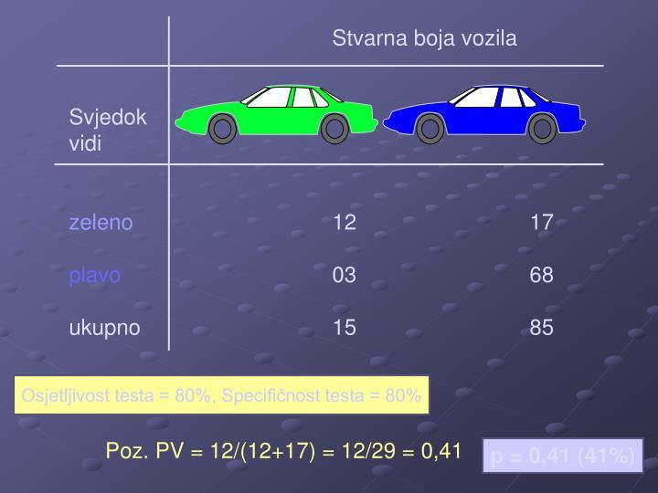 Stvarna boja vozila