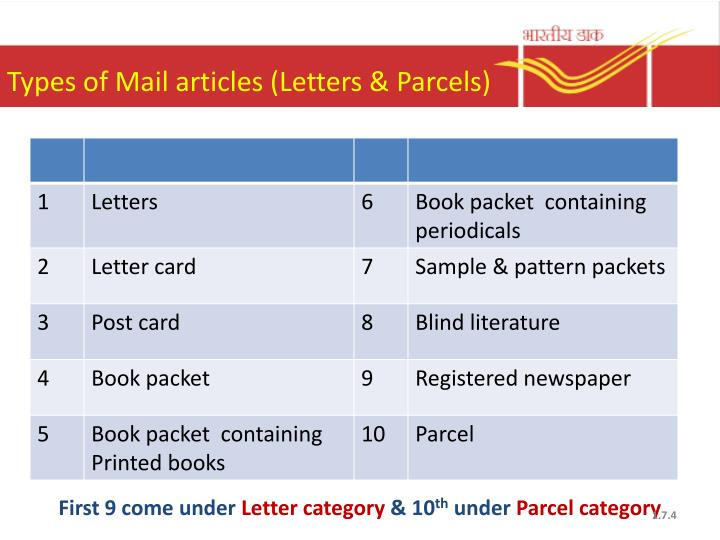 Types of Mail articles (Letters & Parcels)