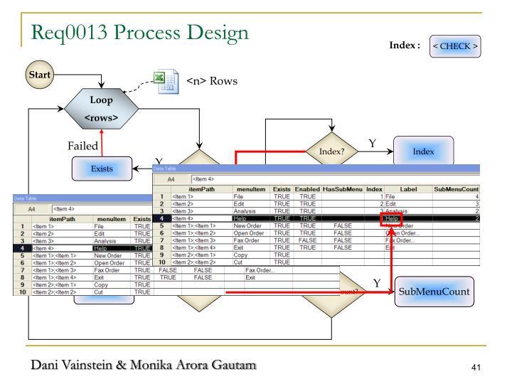 Req0013 Process Design