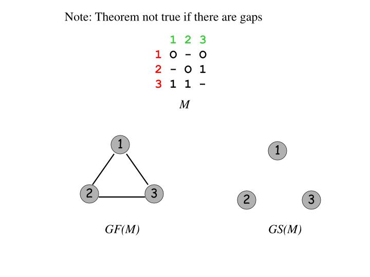 Note: Theorem not true if there are gaps