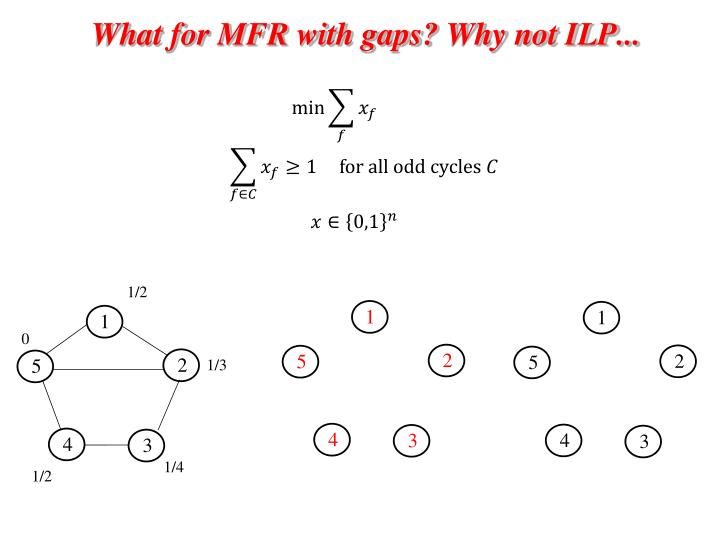 What for MFR with gaps? Why not ILP...