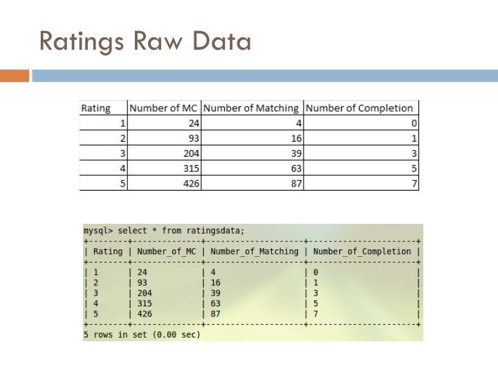 Ratings Raw Data