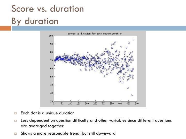 Score vs. duration