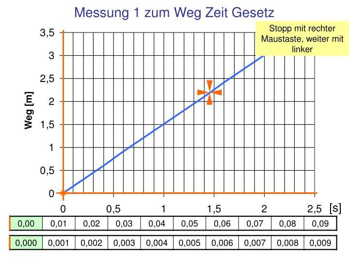 Messung 1 zum Weg Zeit Gesetz