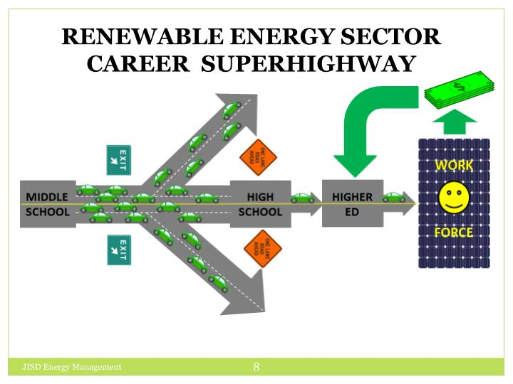 RENEWABLE ENERGY SECTOR CAREER  SUPERHIGHWAY