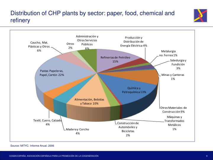 Distribution of CHP plants by sector: paper, food, chemical and refinery