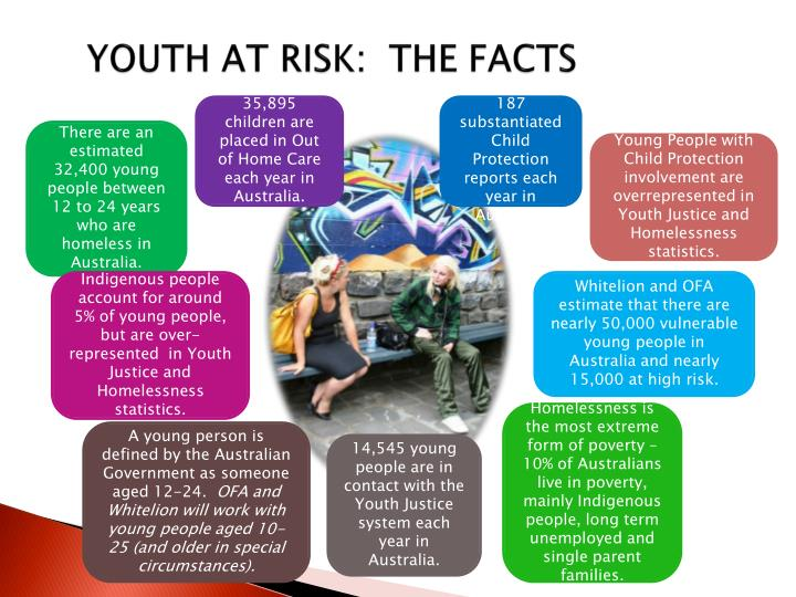 YOUTH AT RISK:  THE FACTS