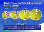 early focus on rebuild upgrades largely complete