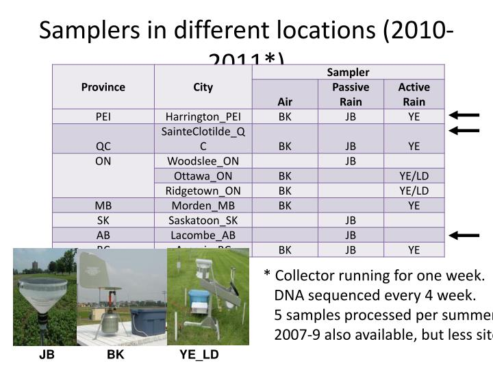 Samplers in different locations (2010-2011*)
