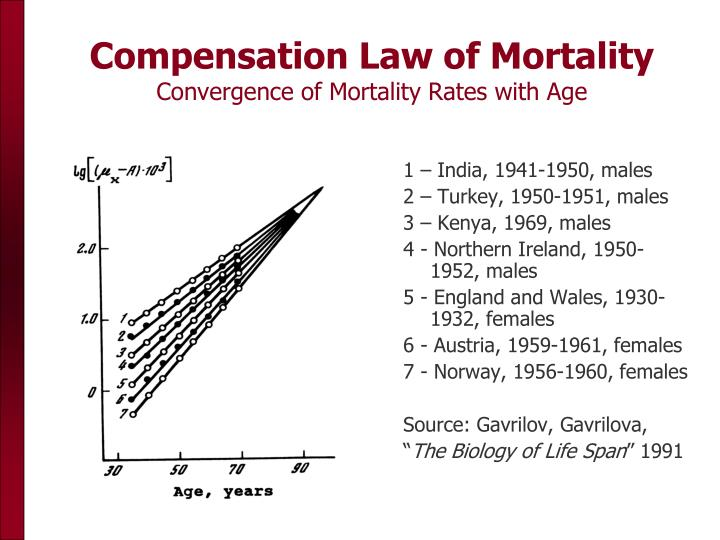Compensation Law of Mortality