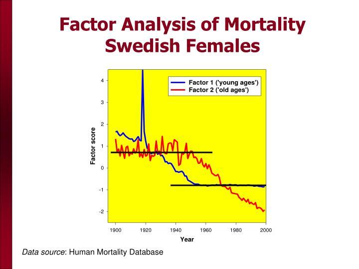 Factor Analysis of Mortality Swedish Females