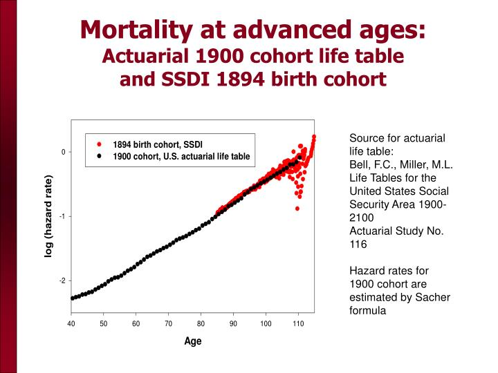 Mortality at advanced ages: