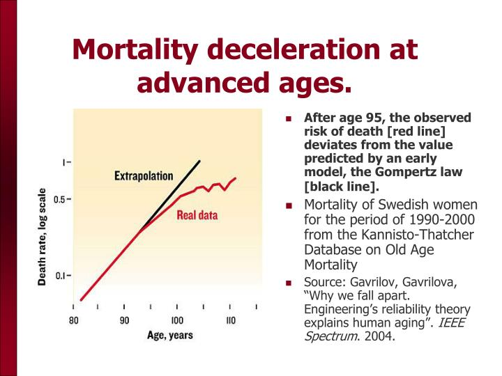 Mortality deceleration at advanced ages.