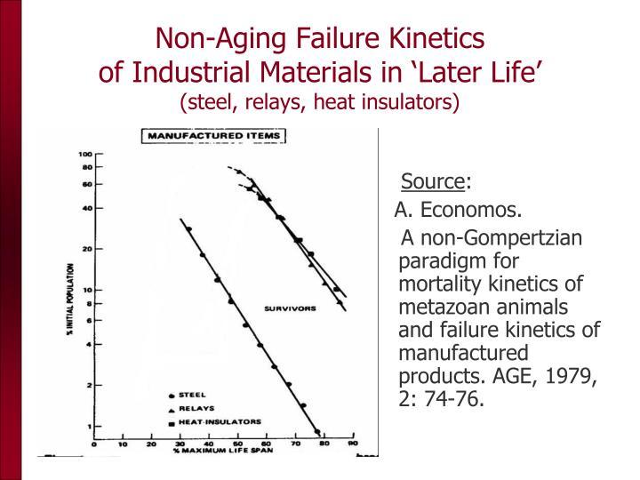 Non-Aging Failure Kinetics