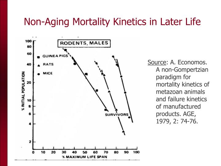 Non-Aging Mortality Kinetics in Later Life