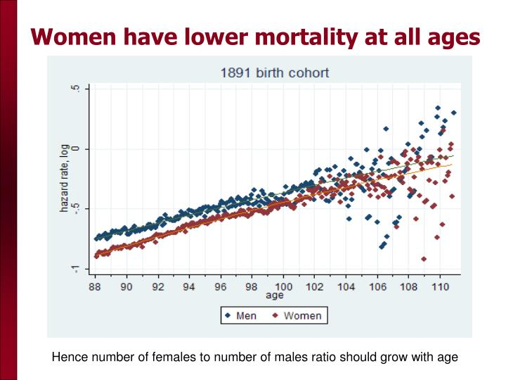 Women have lower mortality at all ages