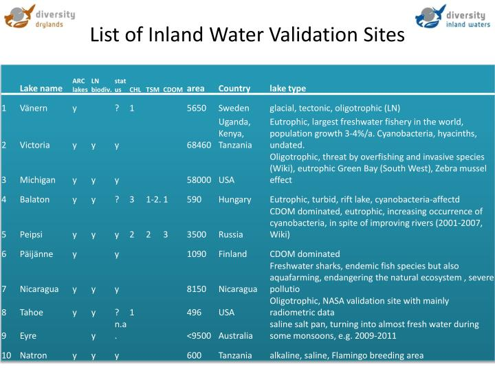 List of Inland Water Validation Sites