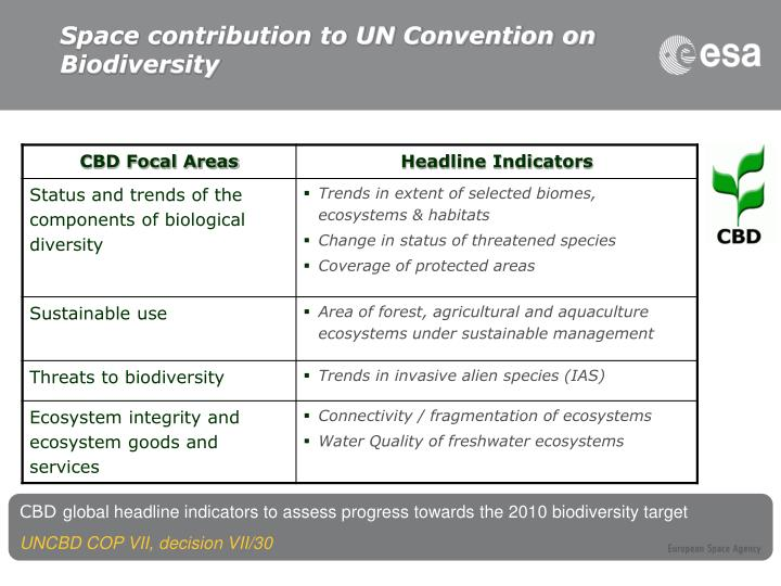 Space contribution to UN Convention on Biodiversity